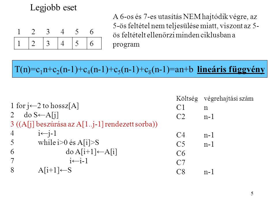 6 Költségvégrehajtási szám C1n C2n-1 C4n-1 C5n-1 C6(n-1)*(n-1) C7(n-1)*(n-1) C8n-1 123456 654321 1 for j←2 to hossz[A] 2 do S←A[j] 3 ((A[j] beszúrása az A[1..j-1] rendezett sorba)) 4i←j-1 5while i>0 and A[i]>S 6do A[i+1]←A[i] 7 i←i-1 8A[i+1]←S Legroszabb eset T(n)=an 2 +bn+cnégyzetes függvény T(n)=c 1 n+(c 2 +c 4 +c 5 +c 8 )(n-1)+(c 6 +c 7 )(n 2 -2n+1)