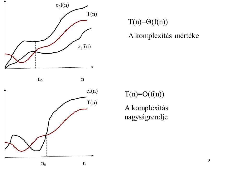 8 T(n)=Θ(f(n)) A komplexitás mértéke n0n0 n c 2 f(n) c 1 f(n) T(n) n0n0 n cf(n) T(n) T(n)=O(f(n)) A komplexitás nagyságrendje