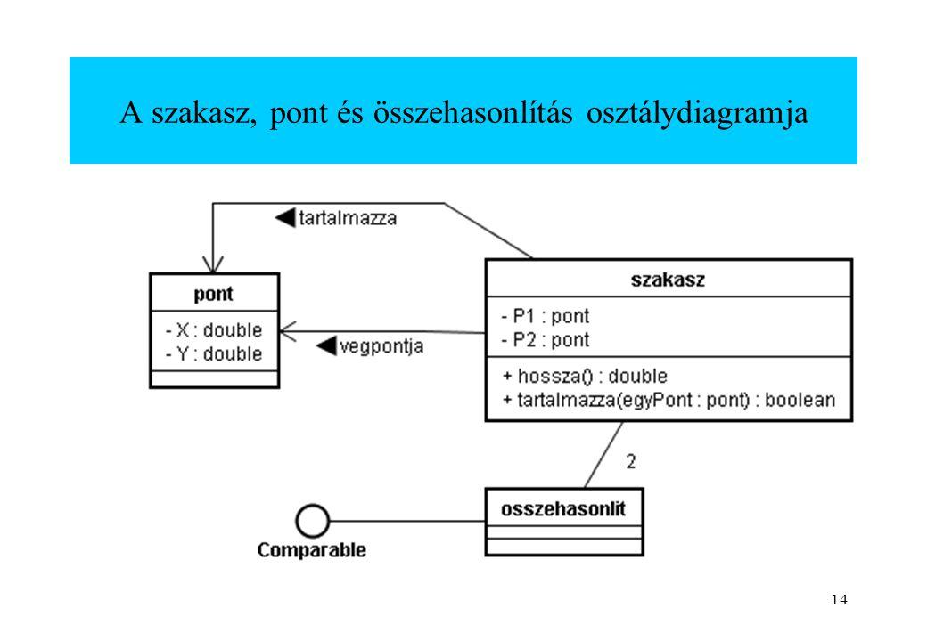 14 A szakasz, pont és összehasonlítás osztálydiagramja