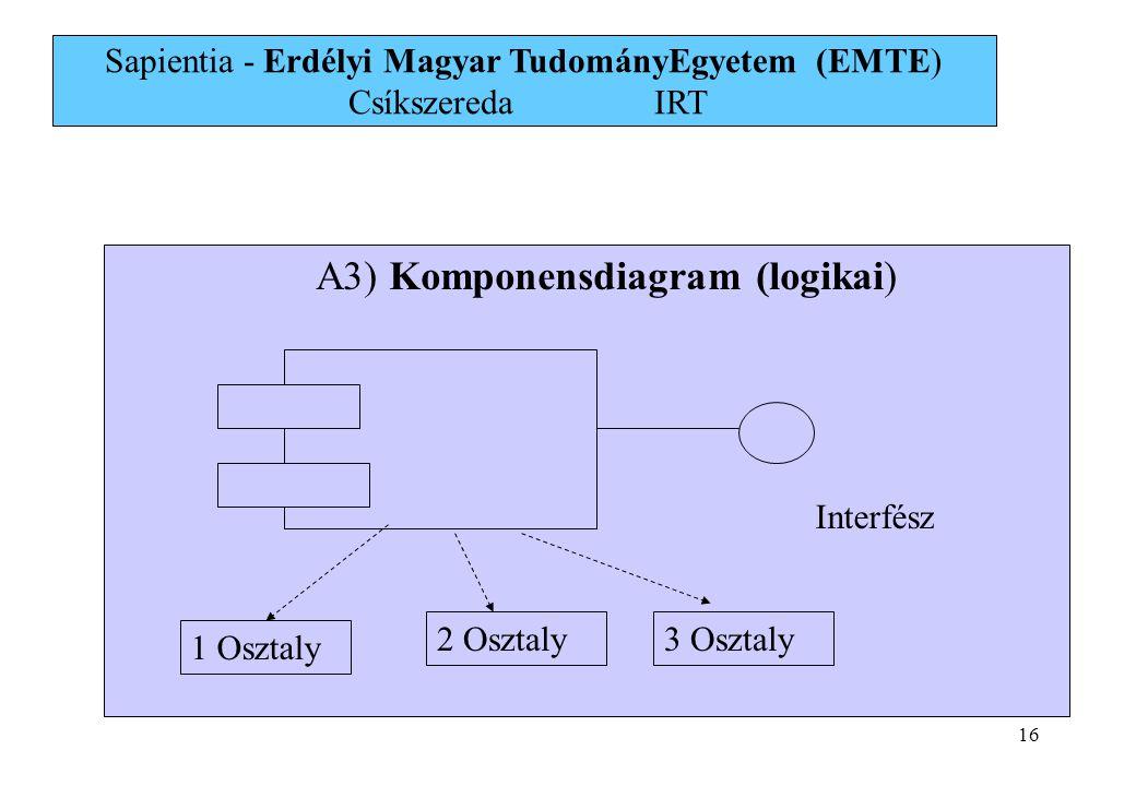 16 A3) Komponensdiagram (logikai) 1 Osztaly 2 Osztaly3 Osztaly Interfész Sapientia - Erdélyi Magyar TudományEgyetem (EMTE) Csíkszereda IRT