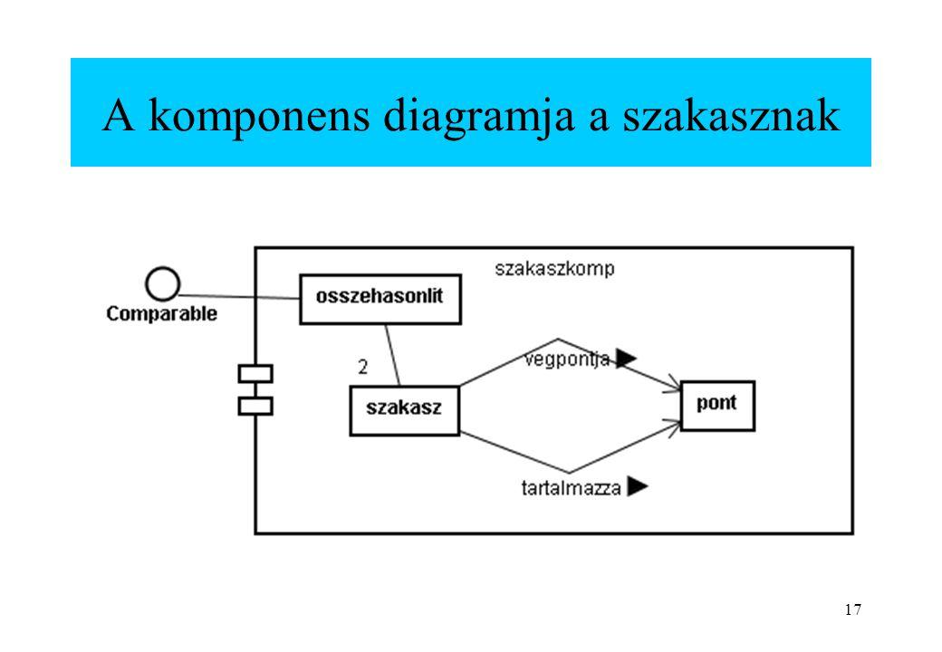 17 A komponens diagramja a szakasznak