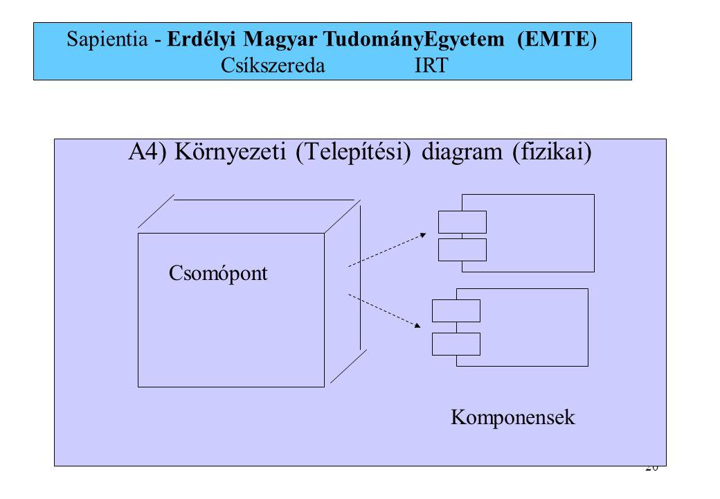 20 A4) Környezeti (Telepítési) diagram (fizikai) Csomópont Komponensek Sapientia - Erdélyi Magyar TudományEgyetem (EMTE) Csíkszereda IRT