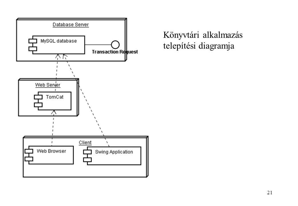 21 Könyvtári alkalmazás telepítési diagramja