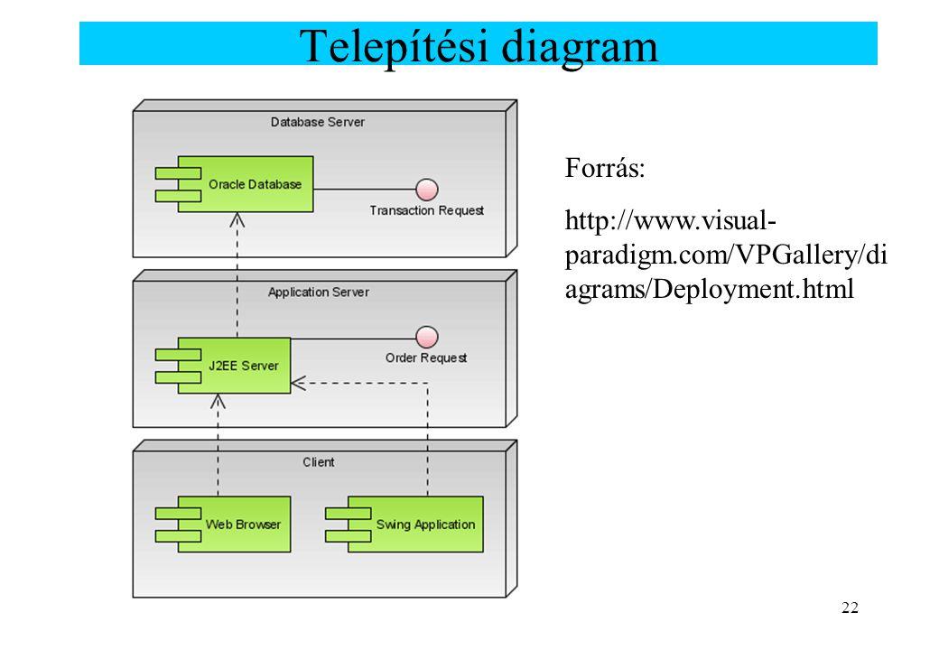 22 Telepítési diagram Forrás: http://www.visual- paradigm.com/VPGallery/di agrams/Deployment.html