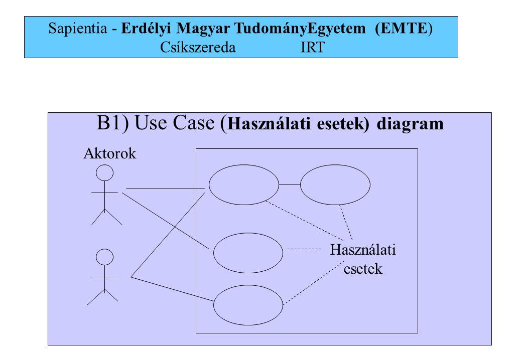 25 B1) Use Case ( Használati esetek) diagram Aktorok Használati esetek Sapientia - Erdélyi Magyar TudományEgyetem (EMTE) Csíkszereda IRT