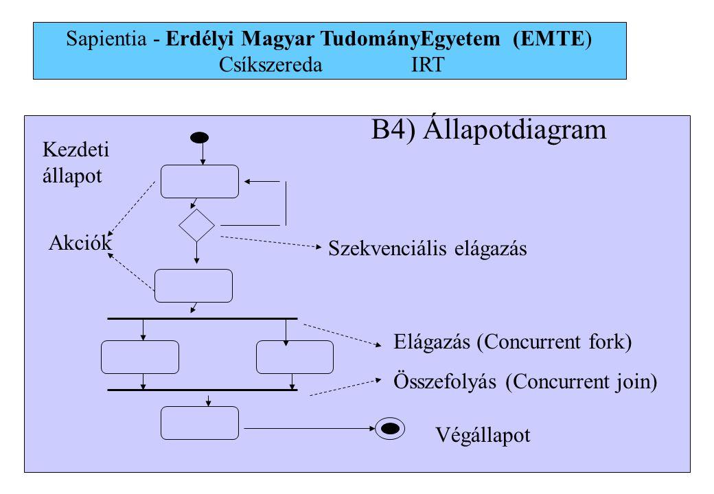 26 B4) Állapotdiagram Szekvenciális elágazás Elágazás (Concurrent fork) Összefolyás (Concurrent join) Végállapot Kezdeti állapot Akciók Sapientia - Er