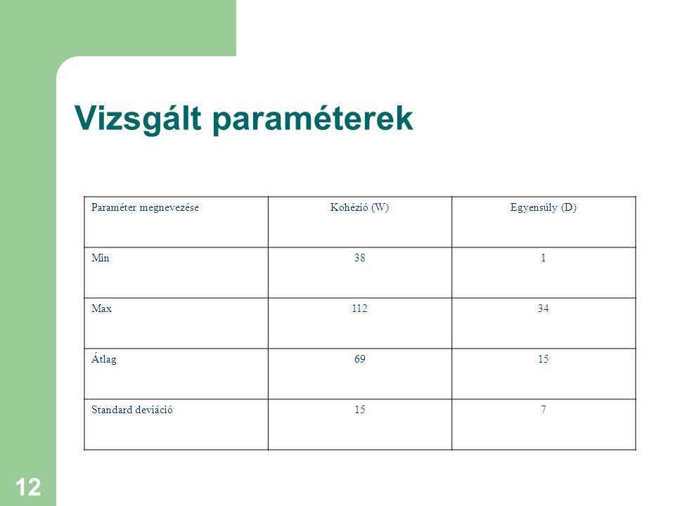 12 Vizsgált paraméterek Paraméter megnevezéseKohézió (W)Egyensúly (D) Min381 Max11234 Átlag6915 Standard deviáció157