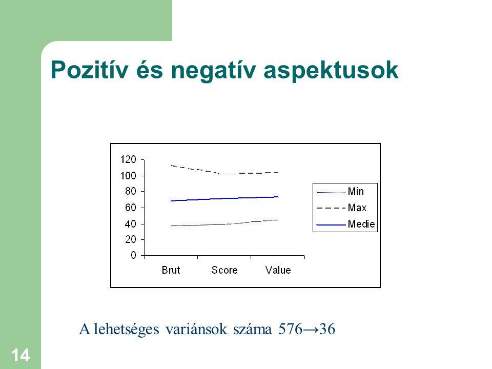 14 Pozitív és negatív aspektusok A lehetséges variánsok száma 576→36