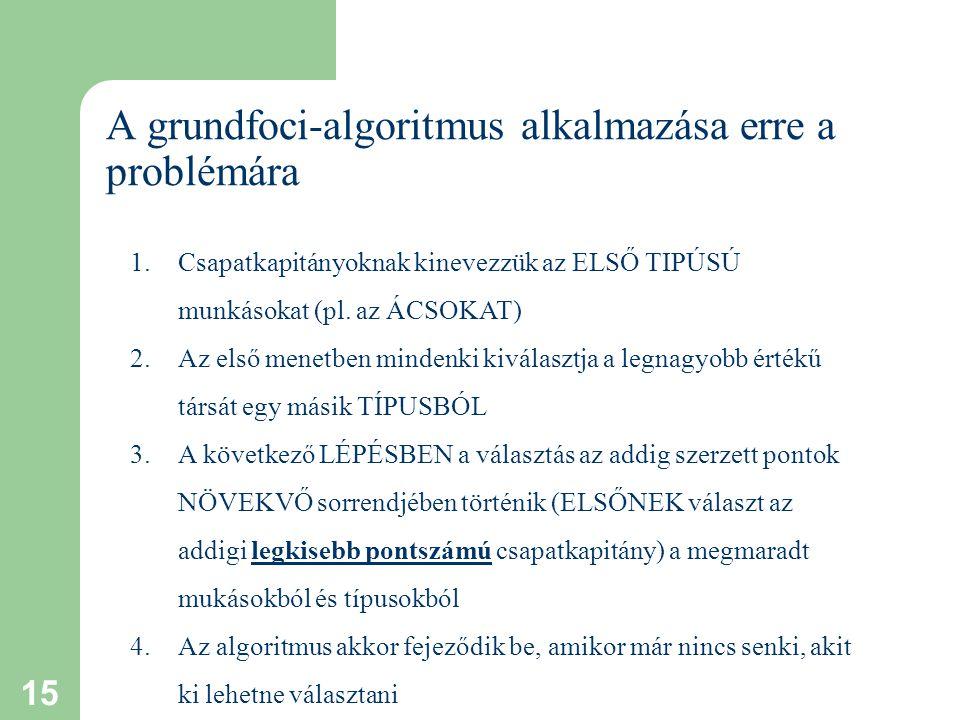 15 A grundfoci-algoritmus alkalmazása erre a problémára 1.Csapatkapitányoknak kinevezzük az ELSŐ TIPÚSÚ munkásokat (pl.