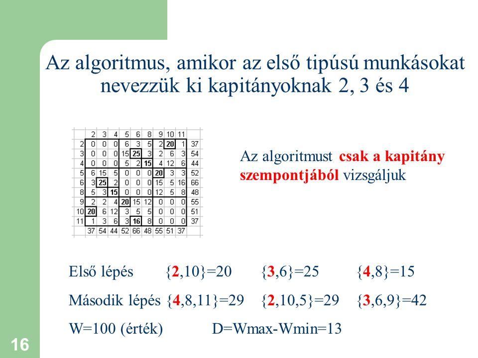 16 Az algoritmus, amikor az első tipúsú munkásokat nevezzük ki kapitányoknak 2, 3 és 4 Első lépés {2,10}=20{3,6}=25{4,8}=15 Második lépés {4,8,11}=29{2,10,5}=29{3,6,9}=42 W=100 (érték) D=Wmax-Wmin=13 Az algoritmust csak a kapitány szempontjából vizsgáljuk