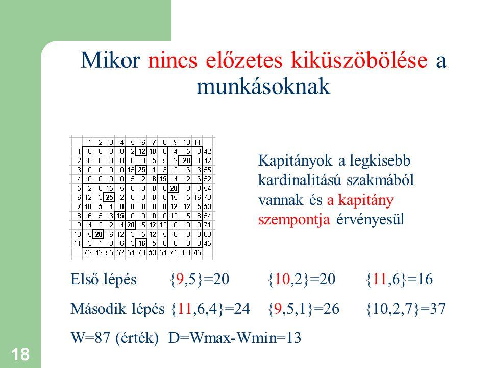 18 Mikor nincs előzetes kiküszöbölése a munkásoknak Első lépés {9,5}=20{10,2}=20{11,6}=16 Második lépés {11,6,4}=24{9,5,1}=26{10,2,7}=37 W=87 (érték) D=Wmax-Wmin=13 Kapitányok a legkisebb kardinalitású szakmából vannak és a kapitány szempontja érvényesül