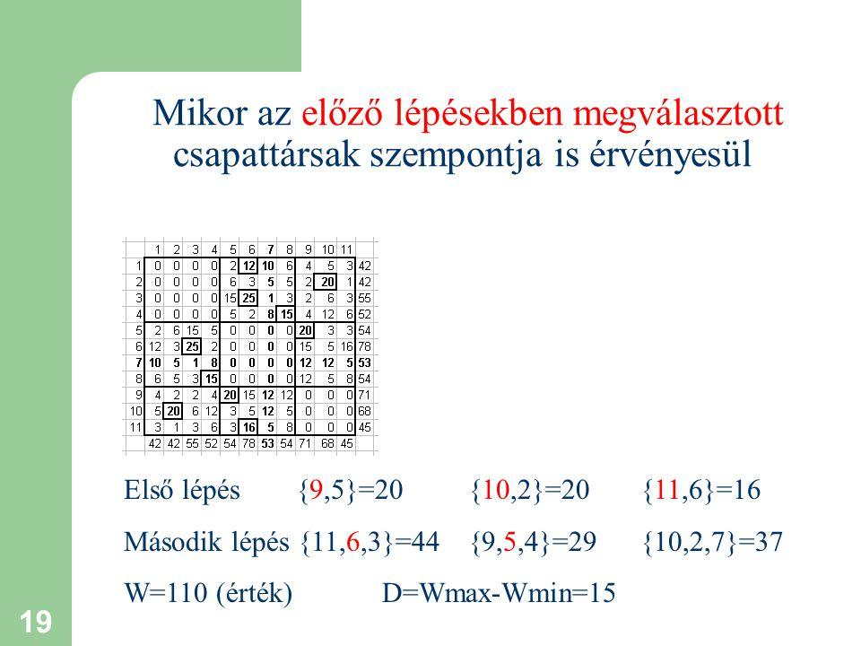 19 Mikor az előző lépésekben megválasztott csapattársak szempontja is érvényesül Első lépés {9,5}=20{10,2}=20{11,6}=16 Második lépés {11,6,3}=44{9,5,4}=29{10,2,7}=37 W=110 (érték) D=Wmax-Wmin=15