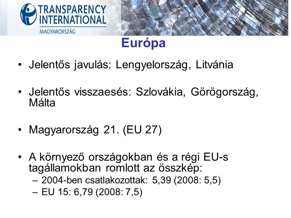 Európa Jelentős javulás: Lengyelország, Litvánia Jelentős visszaesés: Szlovákia, Görögország, Málta Magyarország 21. (EU 27) A környező országokban és