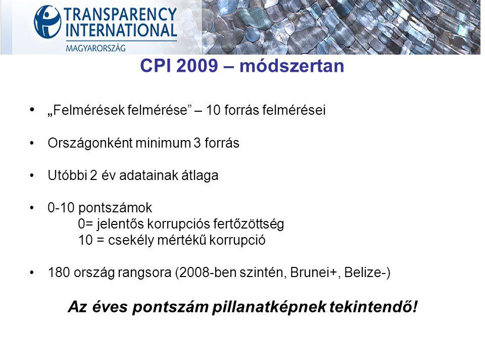 """CPI 2009 – módszertan """" Felmérések felmérése"""" – 10 forrás felmérései Országonként minimum 3 forrás Utóbbi 2 év adatainak átlaga 0-10 pontszámok 0= jel"""