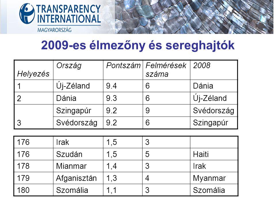 Helyezés OrszágPontszámFelmérések száma 2008 1 Új-Zéland9.46Dánia 2 9.36Új-Zéland 3 Szingapúr9.29Svédország 9.26Szingapúr 2009-es élmezőny és sereghaj