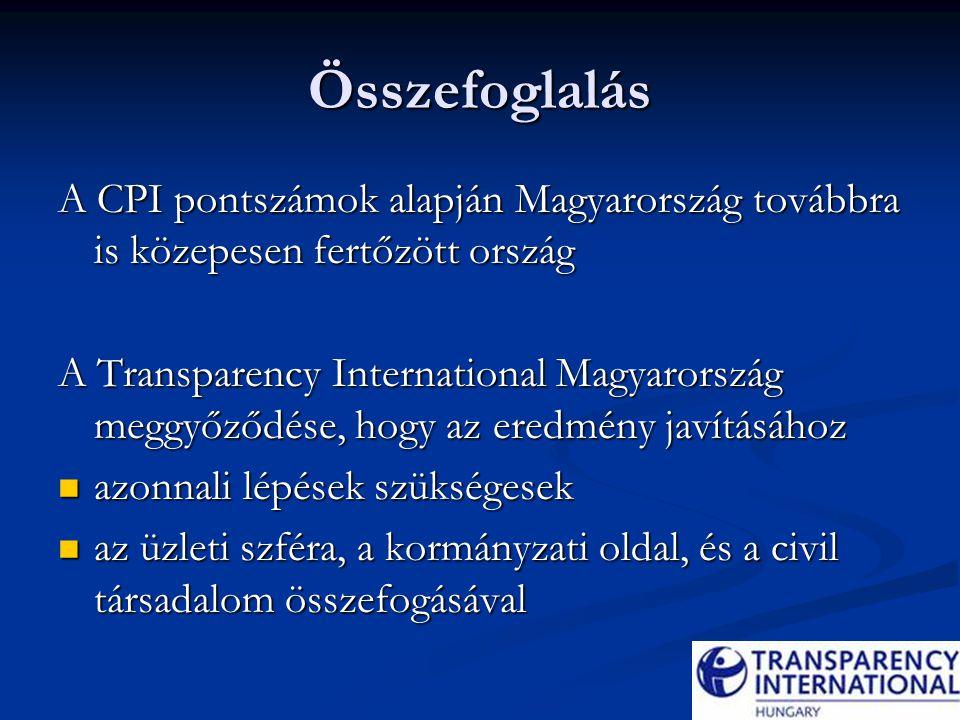 Összefoglalás A CPI pontszámok alapján Magyarország továbbra is közepesen fertőzött ország A Transparency International Magyarország meggyőződése, hogy az eredmény javításához azonnali lépések szükségesek azonnali lépések szükségesek az üzleti szféra, a kormányzati oldal, és a civil társadalom összefogásával az üzleti szféra, a kormányzati oldal, és a civil társadalom összefogásával