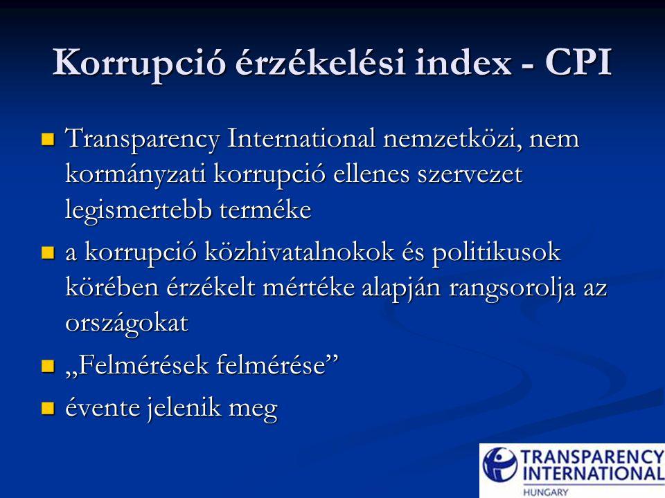 CPI 2007 180 ország rangsora 180 ország rangsora Szegénység és a korrupció közötti összefüggésre mutat rá Szegénység és a korrupció közötti összefüggésre mutat rá 0-10 pontszámok 0-10 pontszámok 0= jelentős korrupciós fertőzöttség 0= jelentős korrupciós fertőzöttség 10 = csekély mértékű korrupció 10 = csekély mértékű korrupció Magyarország: 5,3 Magyarország: 5,3