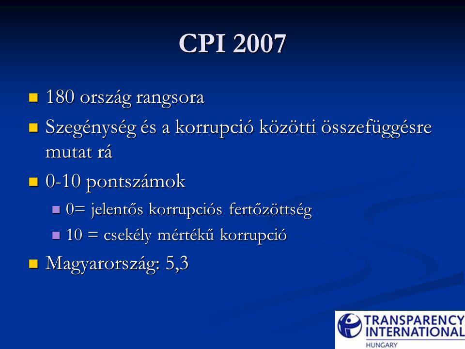 CPI 2007 180 ország rangsora 180 ország rangsora Szegénység és a korrupció közötti összefüggésre mutat rá Szegénység és a korrupció közötti összefüggé