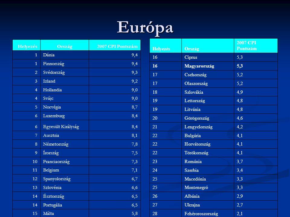 Európa HelyezésOrszág2007 CPI Pontszám 1Dánia9,4 1Finnország9,4 2Svédország9,3 3Izland9,2 4Hollandia9,0 4Svájc9,0 5Norvégia8,7 6Luxemburg8,4 6Egyesült Királyság8,4 7Ausztria8,1 8Németország7,8 9Írország7,5 10Franciaország7,3 11Belgium7,1 12Spanyolország6,7 13Szlovénia6,6 14Észtország6,5 14Portugália6,5 15Málta5,8 HelyezésOrszág 2007 CPI Pontszám 16Ciprus5,3 16Magyarország5,3 17Csehország5,2 17Olaszország5,2 18Szlovákia4,9 19Lettország4,8 19Litvánia4,8 20Görögország4,6 21Lengyelország4,2 22Bulgária4,1 22Horvátország4,1 22Törökország4,1 23Románia3,7 24Szerbia3,4 25Macedónia3,3 25Montenegró3,3 26Albánia2,9 27Ukrajna2,7 28Fehéroroszország2,1