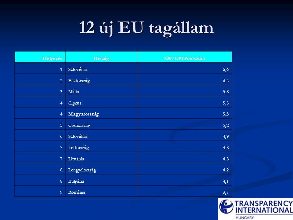 Magyarország CPI értéke 1995-2007