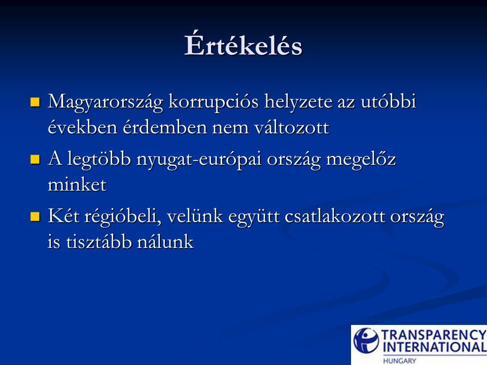 Értékelés Magyarország korrupciós helyzete az utóbbi években érdemben nem változott Magyarország korrupciós helyzete az utóbbi években érdemben nem változott A legtöbb nyugat-európai ország megelőz minket A legtöbb nyugat-európai ország megelőz minket Két régióbeli, velünk együtt csatlakozott ország is tisztább nálunk Két régióbeli, velünk együtt csatlakozott ország is tisztább nálunk
