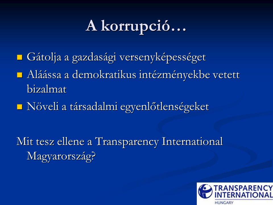 A korrupció… Gátolja a gazdasági versenyképességet Gátolja a gazdasági versenyképességet Aláássa a demokratikus intézményekbe vetett bizalmat Aláássa a demokratikus intézményekbe vetett bizalmat Növeli a társadalmi egyenlőtlenségeket Növeli a társadalmi egyenlőtlenségeket Mit tesz ellene a Transparency International Magyarország