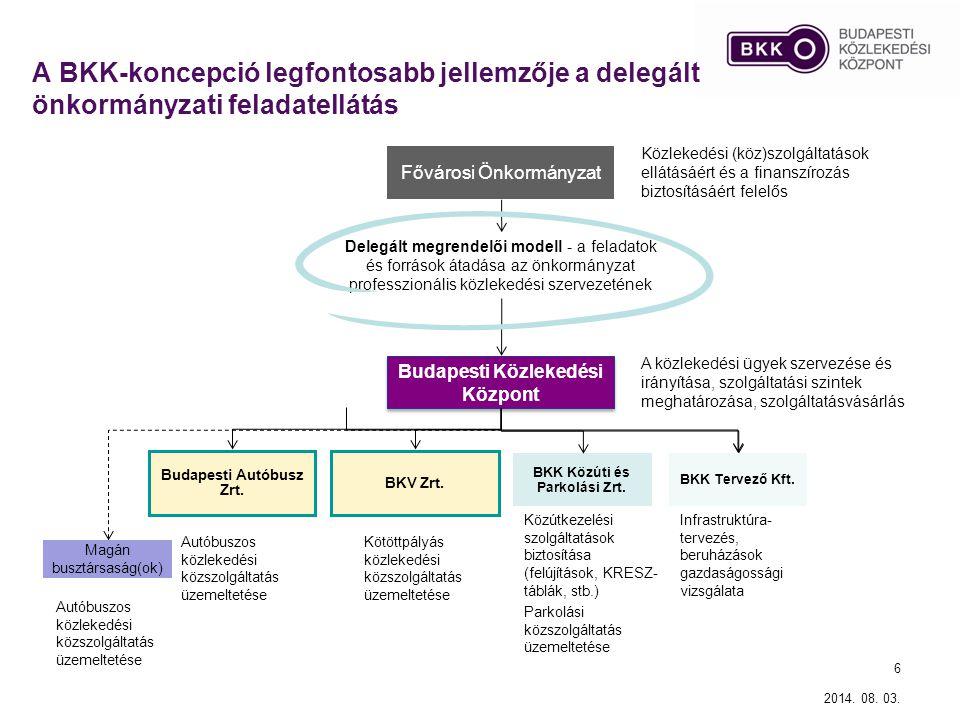6 A BKK-koncepció legfontosabb jellemzője a delegált önkormányzati feladatellátás Fővárosi Önkormányzat Budapesti Közlekedési Központ Budapesti Autóbu