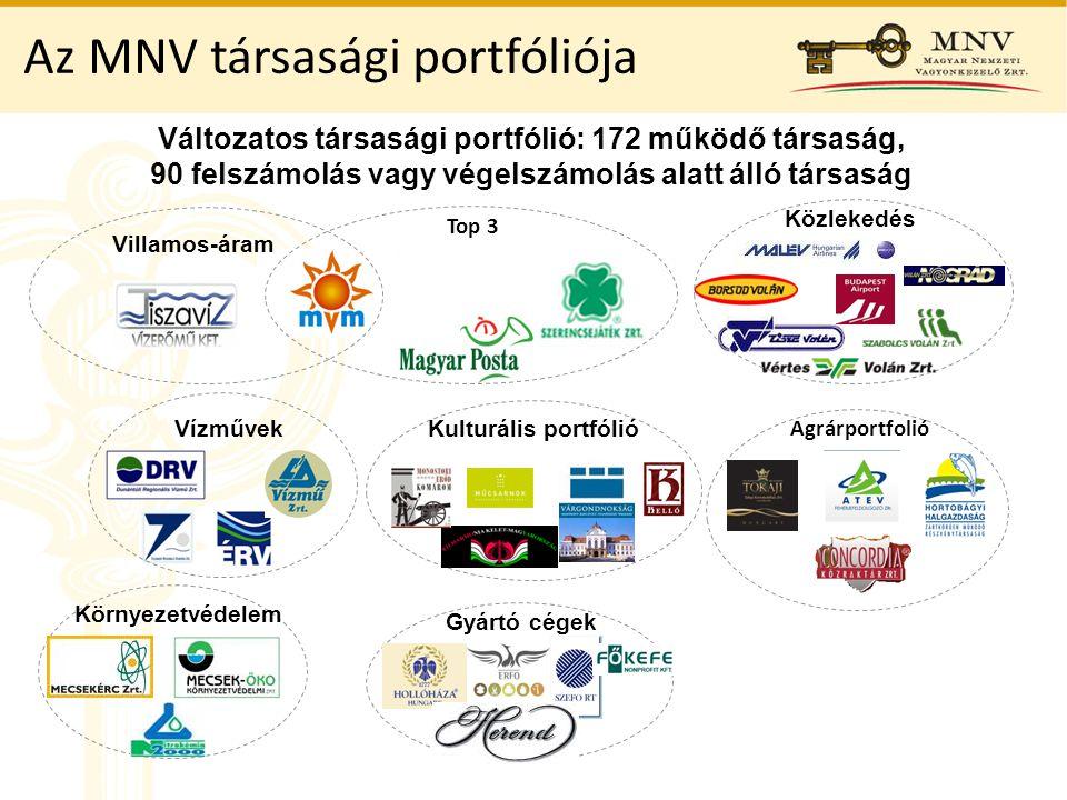 Az MNV társasági portfóliója Változatos társasági portfólió: 172 működő társaság, 90 felszámolás vagy végelszámolás alatt álló társaság Gyártó cégek Villamos-áram Kulturális portfólió Top 3 Agrárportfolió Vízművek Közlekedés Környezetvédelem