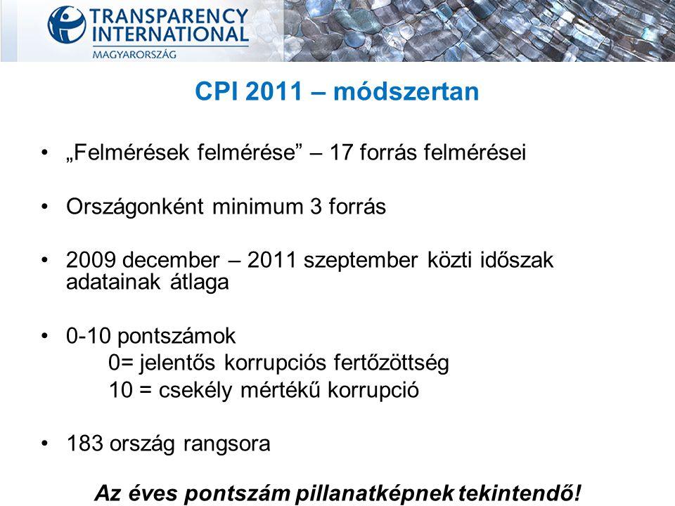 """CPI 2011 – módszertan """"Felmérések felmérése"""" – 17 forrás felmérései Országonként minimum 3 forrás 2009 december – 2011 szeptember közti időszak adatai"""