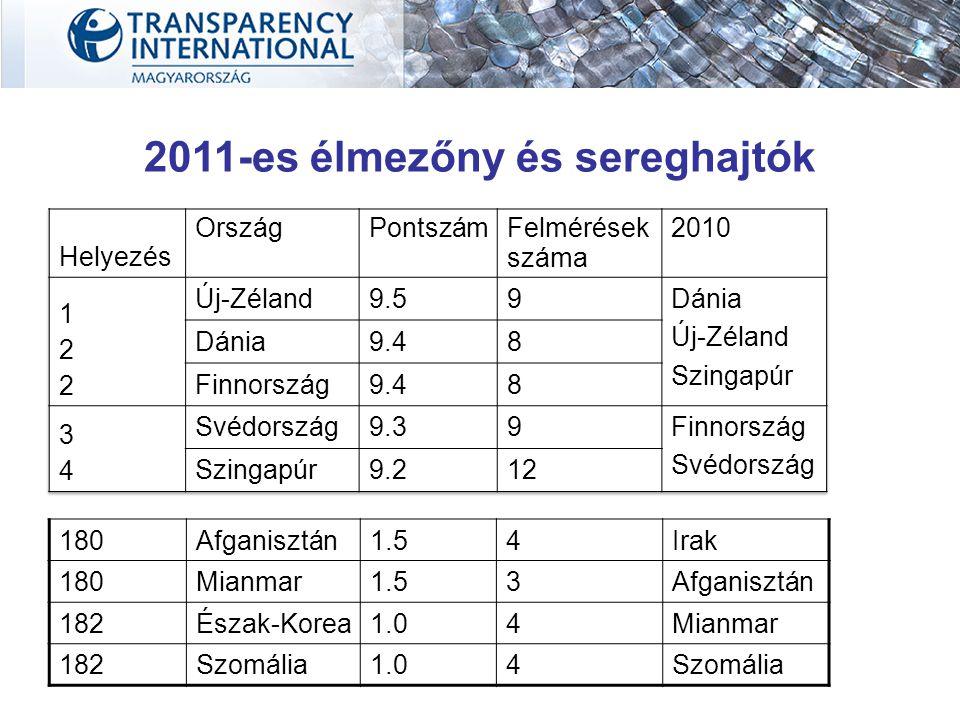 2011-es élmezőny és sereghajtók 180Afganisztán1.54Irak 180Mianmar1.53Afganisztán 182Észak-Korea1.04Mianmar 182Szomália1.04Szomália