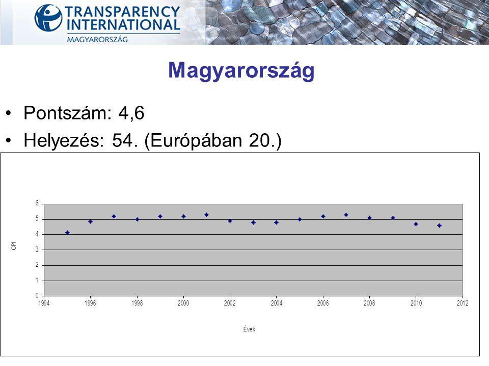 Magyarország Pontszám: 4,6 Helyezés: 54. (Európában 20.)