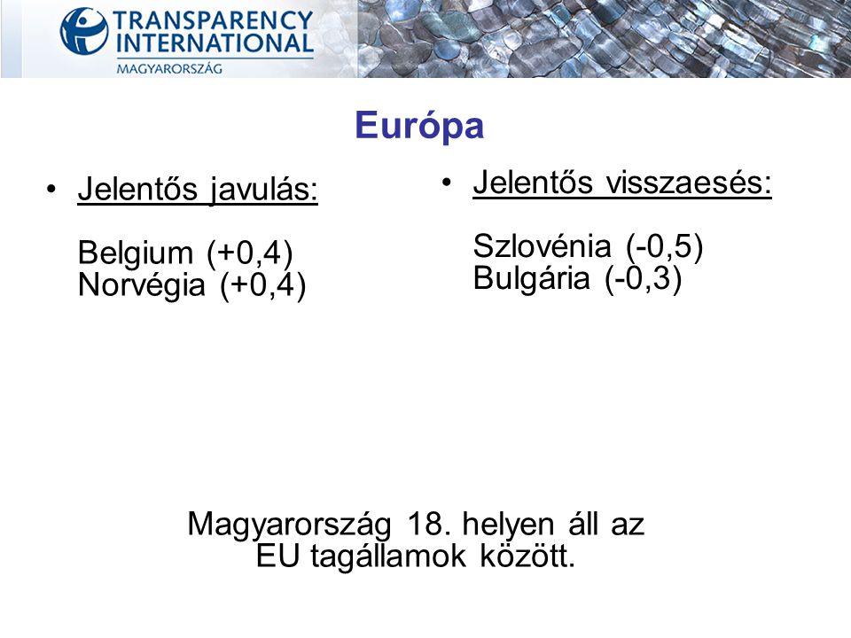 Jelentős javulás: Belgium (+0,4) Norvégia (+0,4) Jelentős visszaesés: Szlovénia (-0,5) Bulgária (-0,3) Magyarország 18. helyen áll az EU tagállamok kö