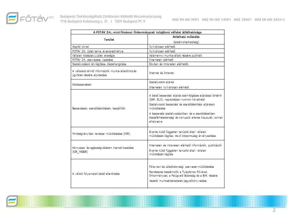 A FŐTÁV Zrt., mint Fővárosi Önkormányzati tulajdonú vállalat átláthatósága Terület Átlátható működés (elszámoltathatóság) Alapító okiratNyilvánosan elérhető FŐTÁV Zrt.