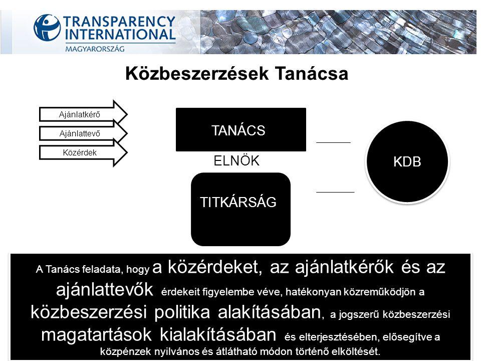 TANÁCS KDB TITKÁRSÁG Ajánlatkérő Ajánlattevő Közérdek ELNÖK A Tanács feladata, hogy a közérdeket, az ajánlatkérők és az ajánlattevők érdekeit figyelembe véve, hatékonyan közreműködjön a közbeszerzési politika alakításában, a jogszerű közbeszerzési magatartások kialakításában és elterjesztésében, elősegítve a közpénzek nyilvános és átlátható módon történő elköltését.