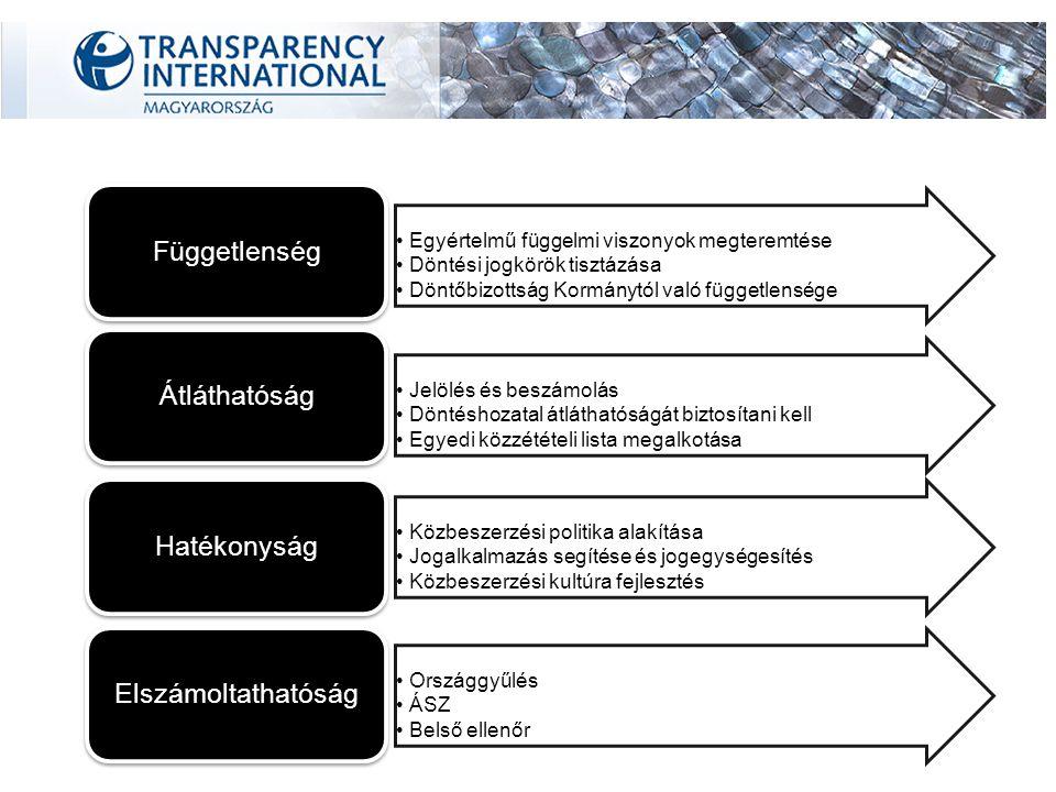 Feladatok Jogszabályon alapuló egyeztetési kötelezettség Proaktív fellépés Tripartit szerkezet – NYILVÁNOS ÉRDEKEGYEZTETÉS Jogalkotásban való részvétel egy nyilvános, ingyenes, teljes közbeszerzési adatbázis létrehozása és fenntartás Közzétételi listák és Közbeszerzési Értesítő