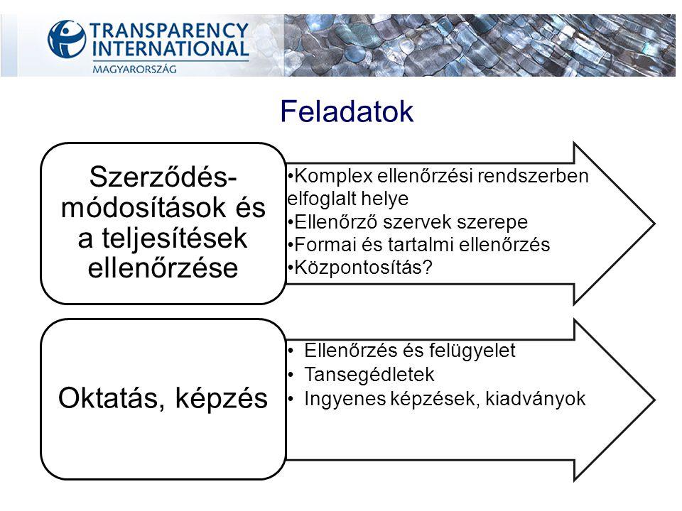 Gazdálkodása Központi költségvetés Szolgáltatások BÍRSÁG (1/5) Bevételek Költségvetés készítése, elfogadása Pénzügyi beszámolók Szerződések közzététele Nyilvánosság