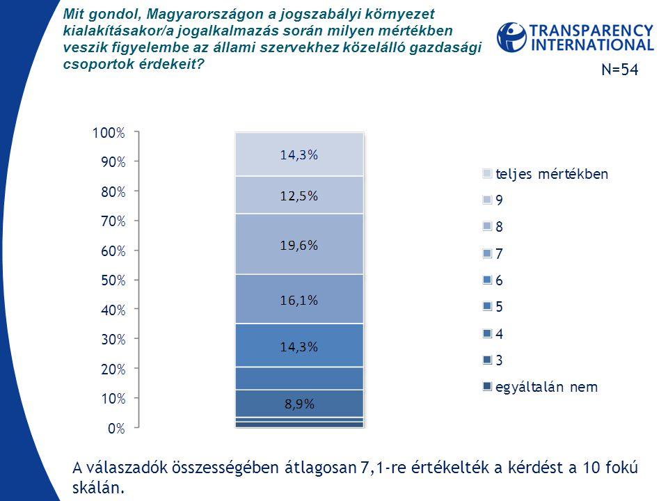 Mit gondol, Magyarországon a jogszabályi környezet kialakításakor/a jogalkalmazás során milyen mértékben veszik figyelembe az állami szervekhez közelálló gazdasági csoportok érdekeit.