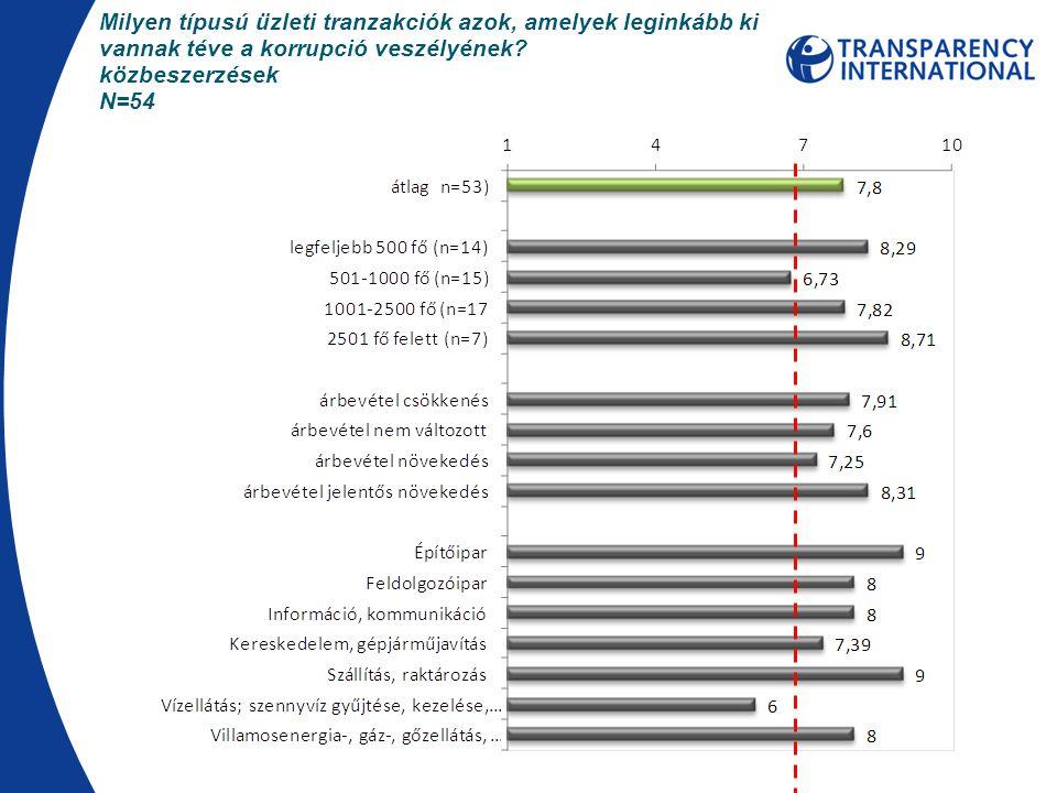 Milyen típusú üzleti tranzakciók azok, amelyek leginkább ki vannak téve a korrupció veszélyének? közbeszerzések N=54