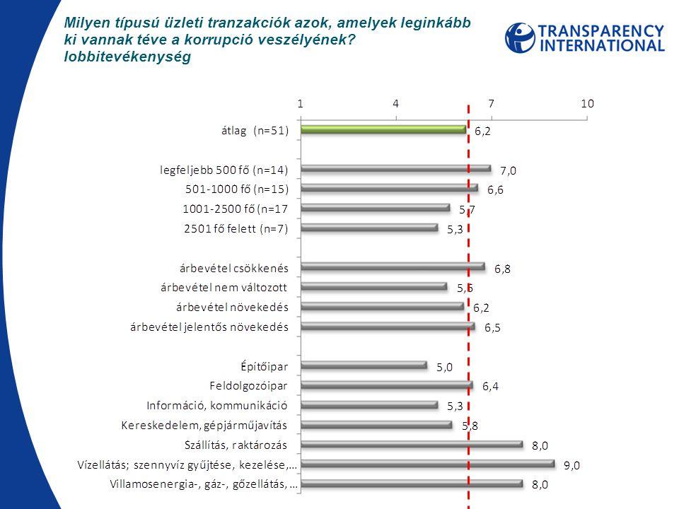 Milyen típusú üzleti tranzakciók azok, amelyek leginkább ki vannak téve a korrupció veszélyének? lobbitevékenység