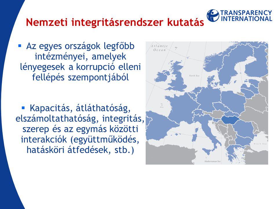 Nemzeti integritásrendszer kutatás  Az egyes országok legfőbb intézményei, amelyek lényegesek a korrupció elleni fellépés szempontjából  Kapacitás, átláthatóság, elszámoltathatóság, integritás, szerep és az egymás közötti interakciók (együttműködés, hatásköri átfedések, stb.)