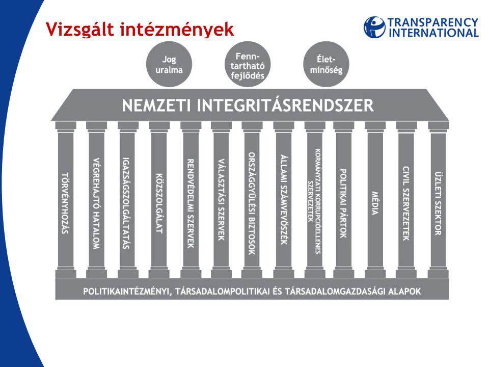 Korrupció által veszélyeztetett területek érintettség arányai alapján