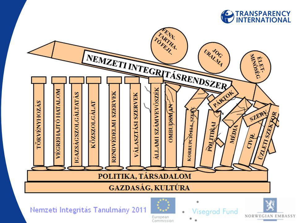 Milyen típusú üzleti tranzakciók azok, amelyek leginkább ki vannak téve a korrupció veszélyének.