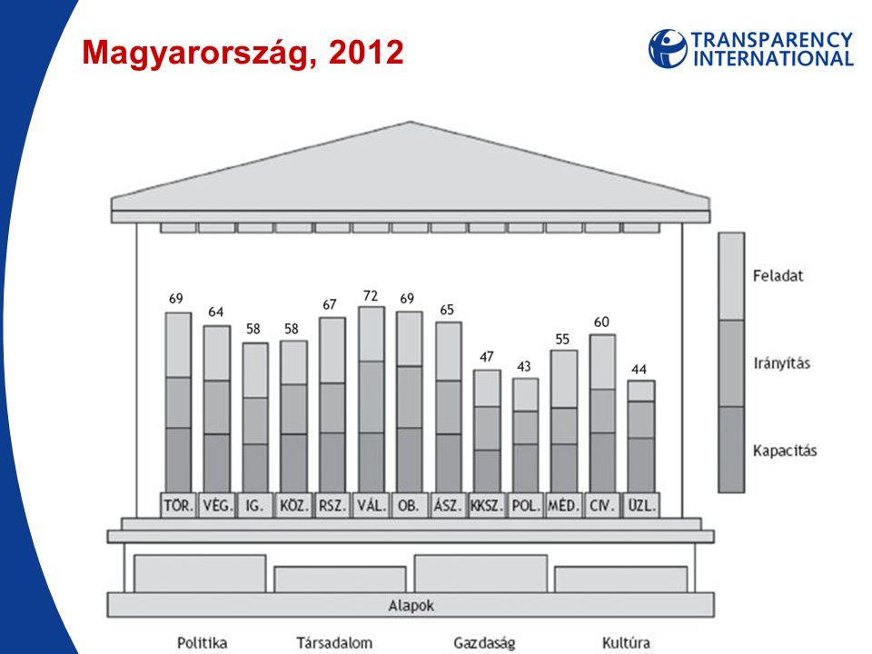 Magyarország, 2012
