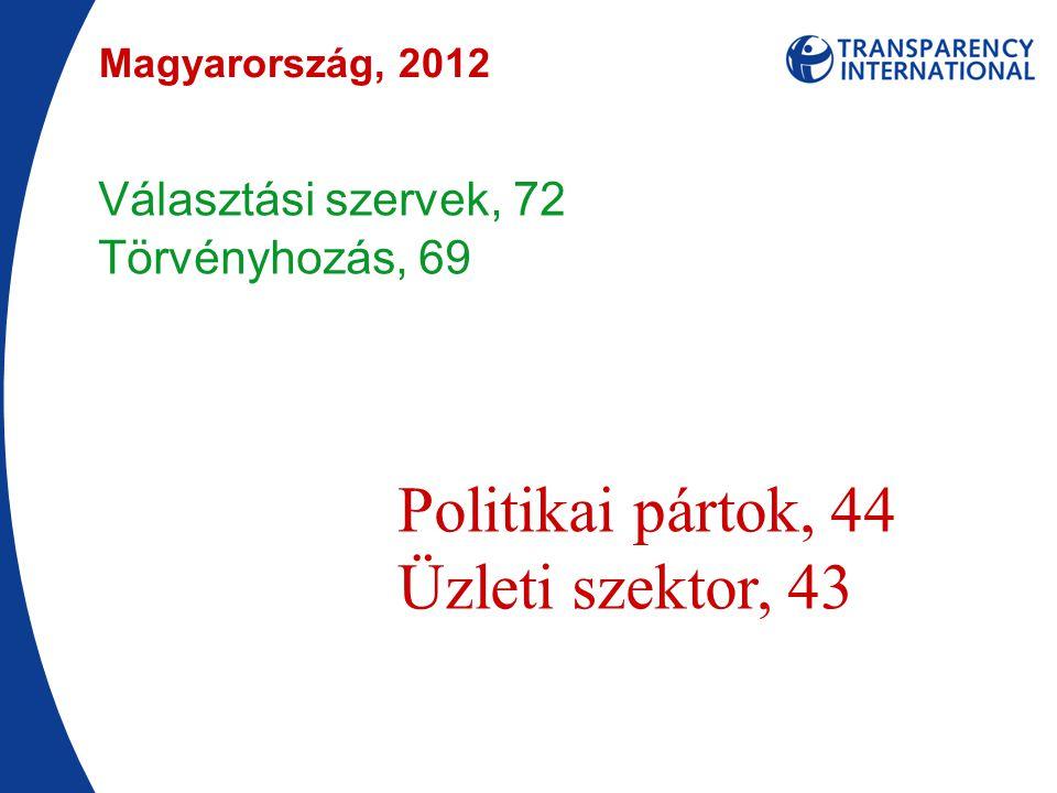 Választási szervek, 72 Törvényhozás, 69 Politikai pártok, 44 Üzleti szektor, 43