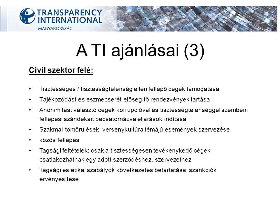 A TI ajánlásai (3) Civil szektor felé: Tisztességes / tisztességtelenség ellen fellépő cégek támogatása Tájékozódást és eszmecserét elősegítő rendezvények tartása Anonimitást választó cégek korrupcióval és tisztességtelenséggel szembeni fellépési szándékait becsatornázva eljárások indítása Szakmai tömörülések, versenykultúra témájú események szervezése közös fellépés Tagsági feltételek: csak a tisztességesen tevékenykedő cégek csatlakozhatnak egy adott szerződéshez, szervezethez Tagsági és etikai szabályok következetes betartatása, szankciók érvényesítése