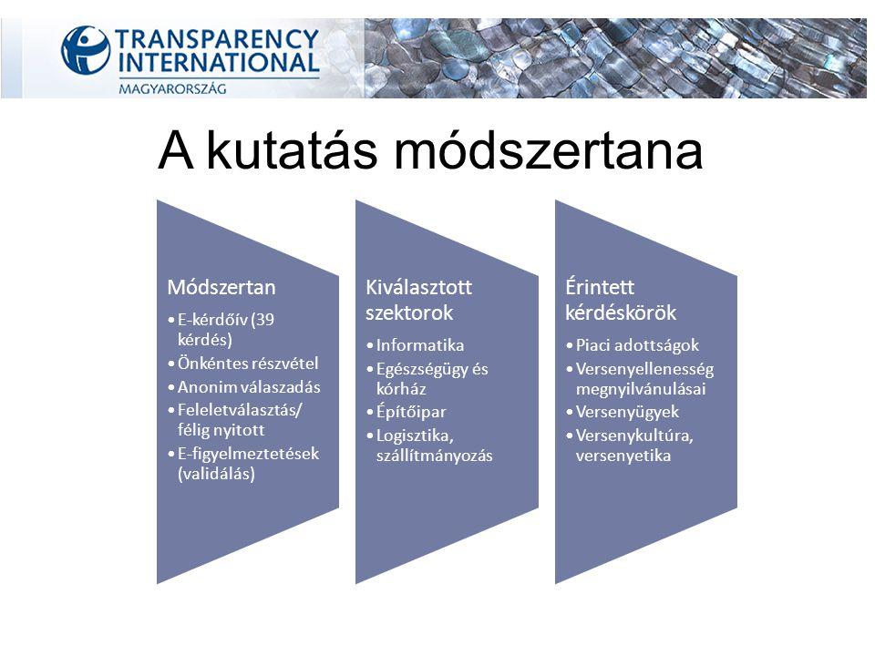 A kutatás módszertana Módszertan E-kérdőív (39 kérdés) Önkéntes részvétel Anonim válaszadás Feleletválasztás/ félig nyitott E-figyelmeztetések (validálás) Kiválasztott szektorok Informatika Egészségügy és kórház Építőipar Logisztika, szállítmányozás Érintett kérdéskörök Piaci adottságok Versenyellenesség megnyilvánulásai Versenyügyek Versenykultúra, versenyetika
