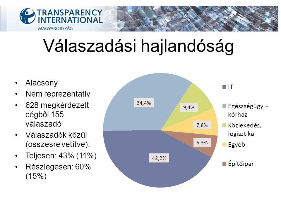 Válaszadási hajlandóság Alacsony Nem reprezentatív 628 megkérdezett cégből 155 válaszadó Válaszadók közül (összesre vetítve): Teljesen: 43% (11%) Részlegesen: 60% (15%)
