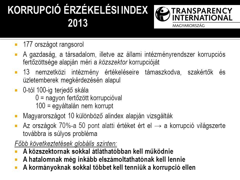 1177 országot rangsorol AA gazdaság, a társadalom, illetve az állami intézményrendszer korrupciós fertőzöttsége alapján méri a k özszektor korrupcióját 113 nemzetközi intézmény értékeléseire támaszkodva, szakértők és üzletemberek megkérdezésén alapul 00-tól 100-ig terjedő skála 0 = nagyon fertőzött korrupcióval 100 = egyáltalán nem korrupt MMagyarországot 10 különböző alindex alapján vizsgálták AAz országok 70%-a 50 pont alatti értéket ért el → a korrupció világszerte továbbra is súlyos probléma Főbb következtetések globális szinten: AA közszektornak sokkal átláthatóbban kell működnie AA hatalomnak még inkább elszámoltathatónak kell lennie AA kormányoknak sokkal többet kell tenniük a korrupció ellen KORRUPCIÓ ÉRZÉKELÉSI INDEX 2012 KORRUPCIÓ ÉRZÉKELÉSI INDEX 2013