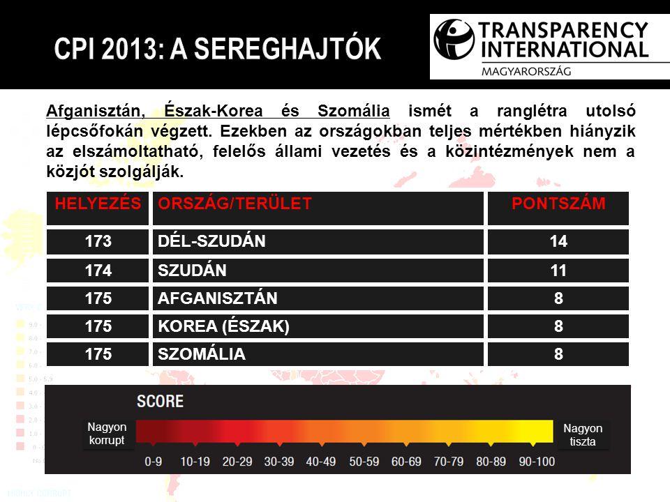 CPI 2013: A SEREGHAJTÓK HELYEZÉSORSZÁG/TERÜLETPONTSZÁM 173DÉL-SZUDÁN1414 174SZUDÁN11 175AFGANISZTÁN8 175KOREA (ÉSZAK)8 175SZOMÁLIA8 Afganisztán, Észak-Korea és Szomália ismét a ranglétra utolsó lépcsőfokán végzett.