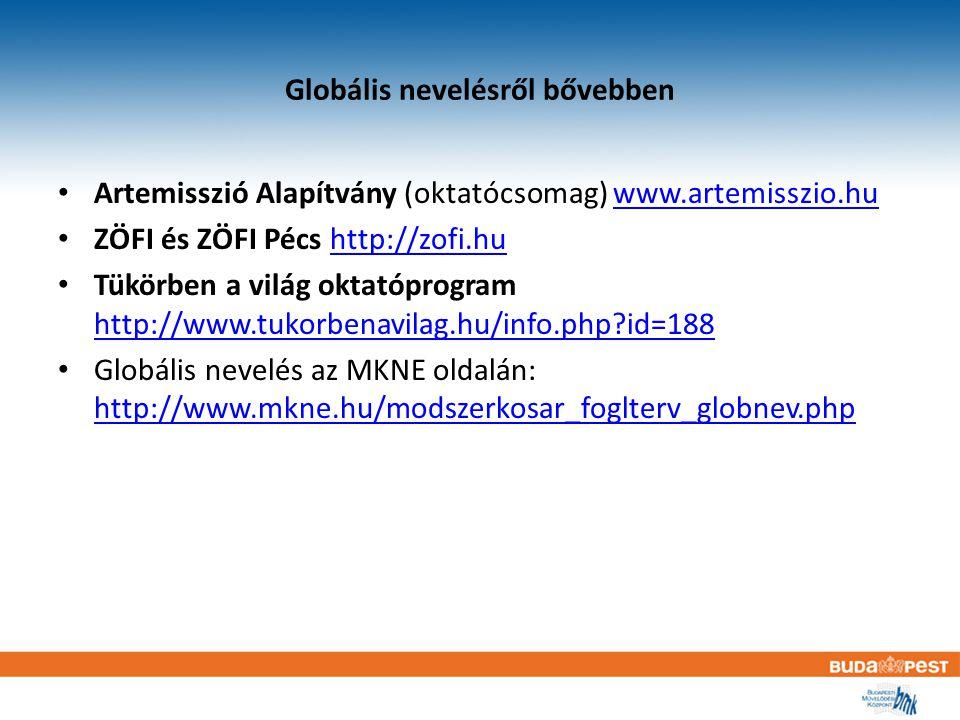Globális nevelésről bővebben Artemisszió Alapítvány (oktatócsomag) www.artemisszio.huwww.artemisszio.hu ZÖFI és ZÖFI Pécs http://zofi.huhttp://zofi.hu Tükörben a világ oktatóprogram http://www.tukorbenavilag.hu/info.php id=188 http://www.tukorbenavilag.hu/info.php id=188 Globális nevelés az MKNE oldalán: http://www.mkne.hu/modszerkosar_foglterv_globnev.php http://www.mkne.hu/modszerkosar_foglterv_globnev.php